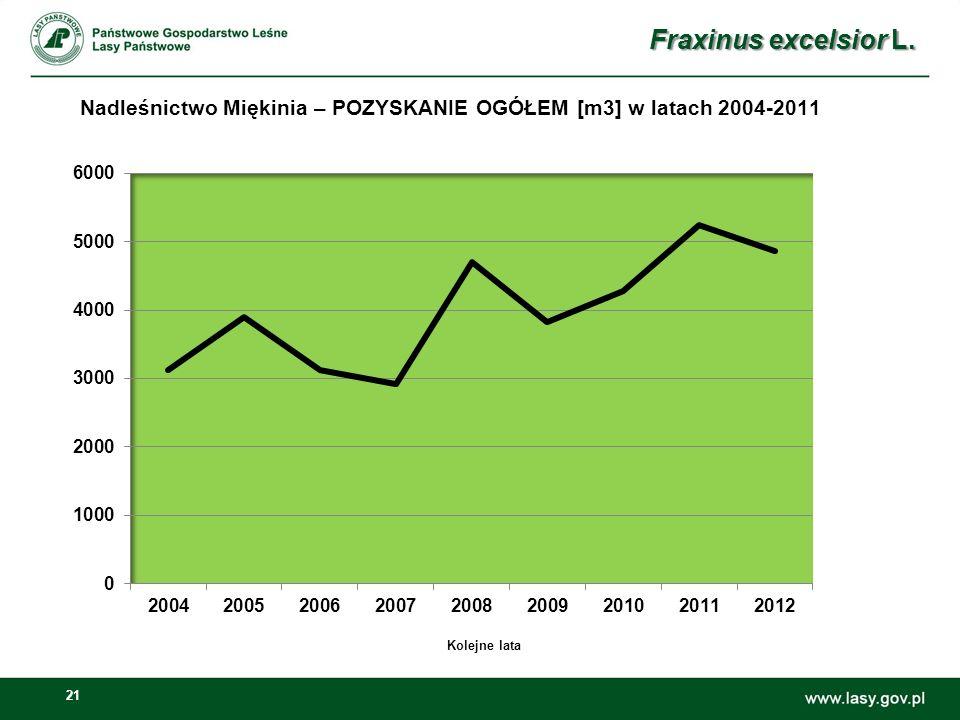 Nadleśnictwo Miękinia – POZYSKANIE OGÓŁEM [m3] w latach 2004-2011